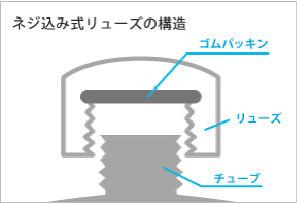 ねじ込み式リューズの構造